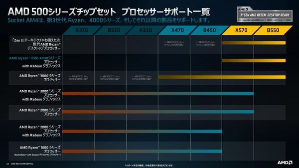 AMD Ryzen PRO APU 4000 Renior_Chipset-Support