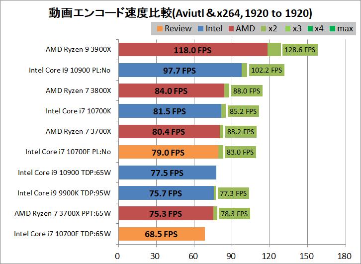 Intel Core i7 10700F_encode_aviutl_x264_1920-1920