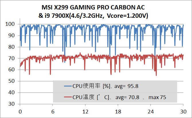 MSI X299 GAMING PRO CARBON AC_OC_temp