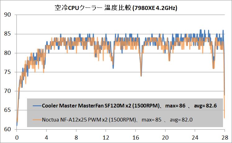 Cooler Master MasterFan SF120M_temp_air