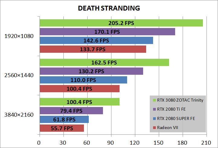 ZOTAC GAMING GeForce RTX 3080 Trinity_game_deathST