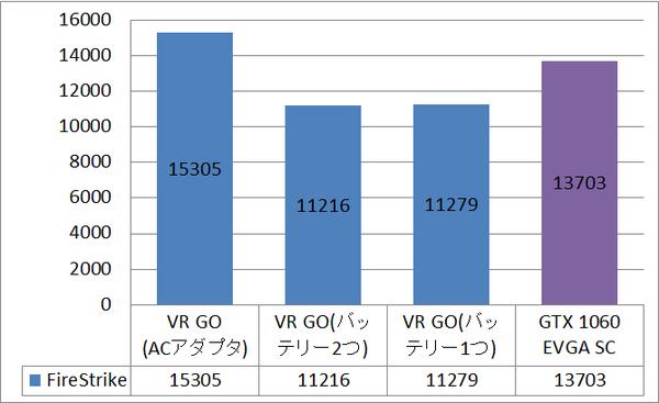 ZOTAC VR GO_bench_bat