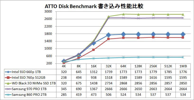 Intel SSD 660p 1TB_ATTO_write