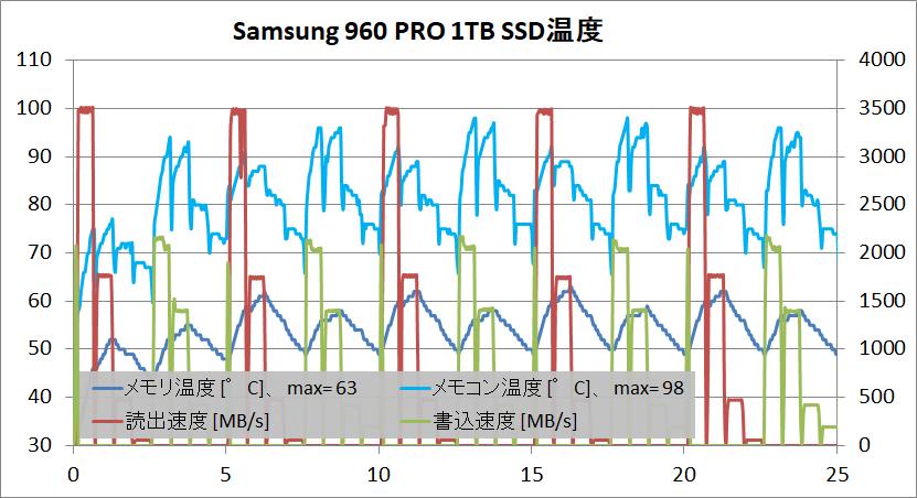 Samsung 960 PRO_1TB_temp