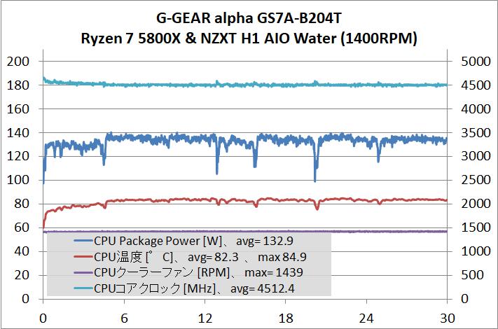 G-GEAR alpha GS7A-B204T_cpu-stress_temp_2