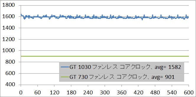 GT 1030 lock