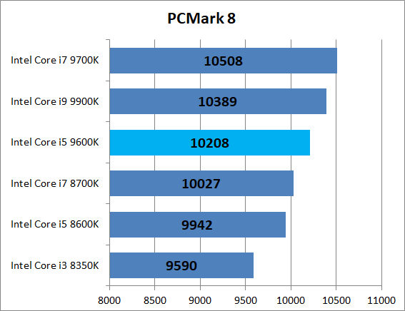 Intel Core i5 9600K_bench_PCM8