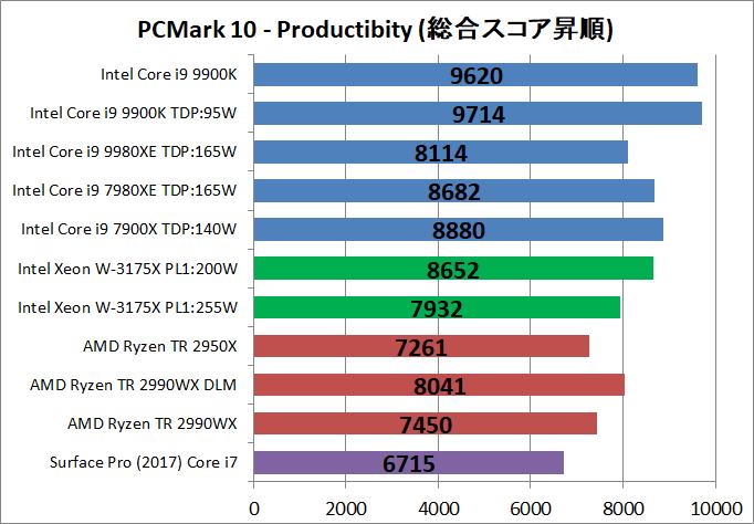 Intel Xeon W-3175X__bench_PCM10_3