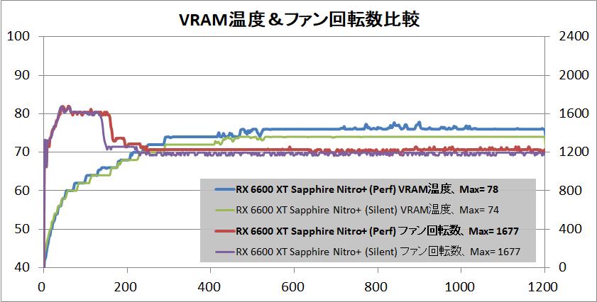 SAPPHIRE NITRO+ AMD Radeon RX 6600 XT_temp-vram