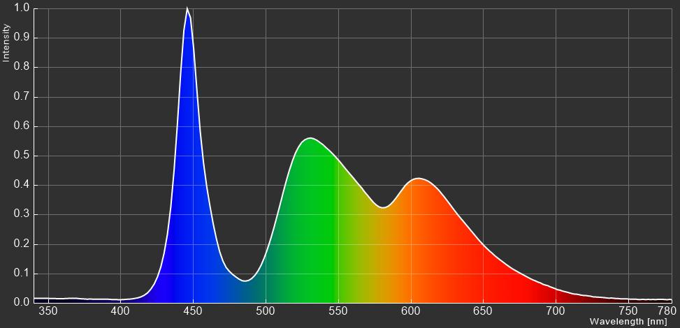 ZOWIE XL2731K_spectrum