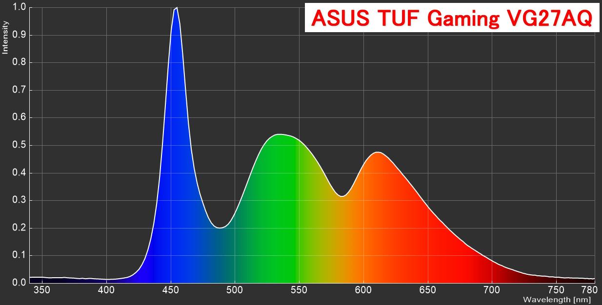 ASUS TUF Gaming VG27AQ_spectrum