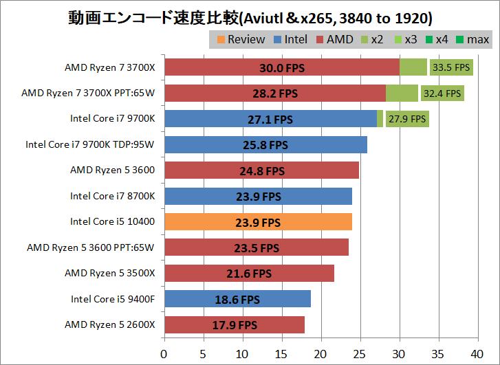 Intel Core i5 10400_encode_aviutl_x265_3840-1920