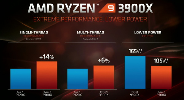 Ryzen 9 3900X_pef_VS-Core i9 9920X