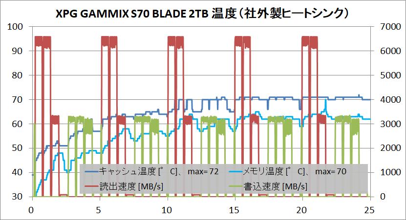 XPG GAMMIX S70 BLADE 2TB_temp_TP-HS