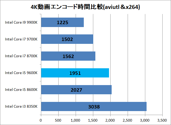 Intel Core i5 9600K_encode_x264_time