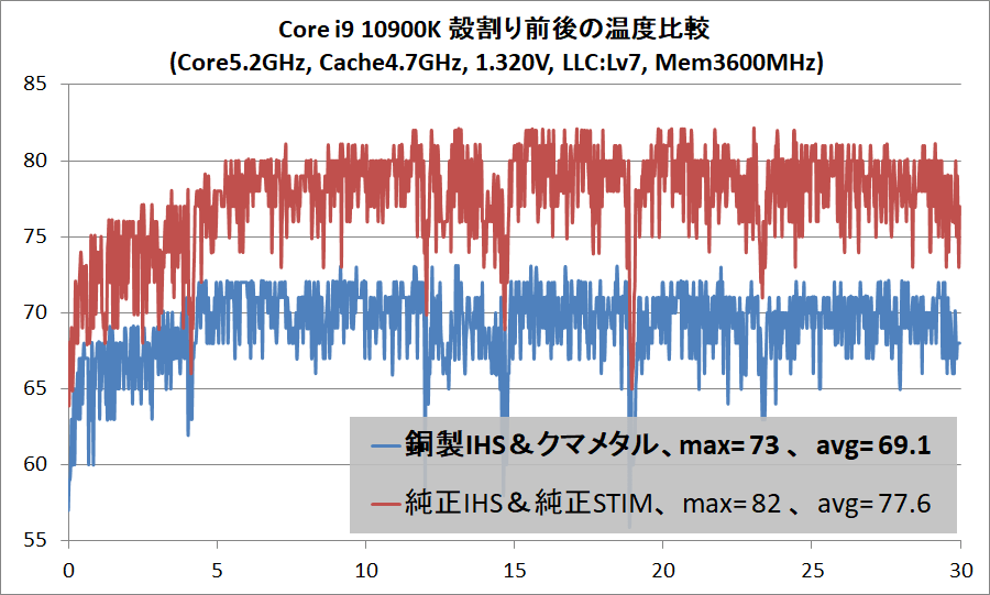 Core i9 10900K delid_temp