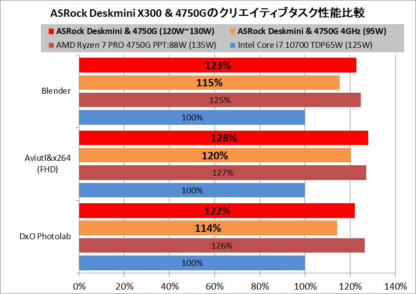 ASRock DeskMini X300_4750G_perfsum