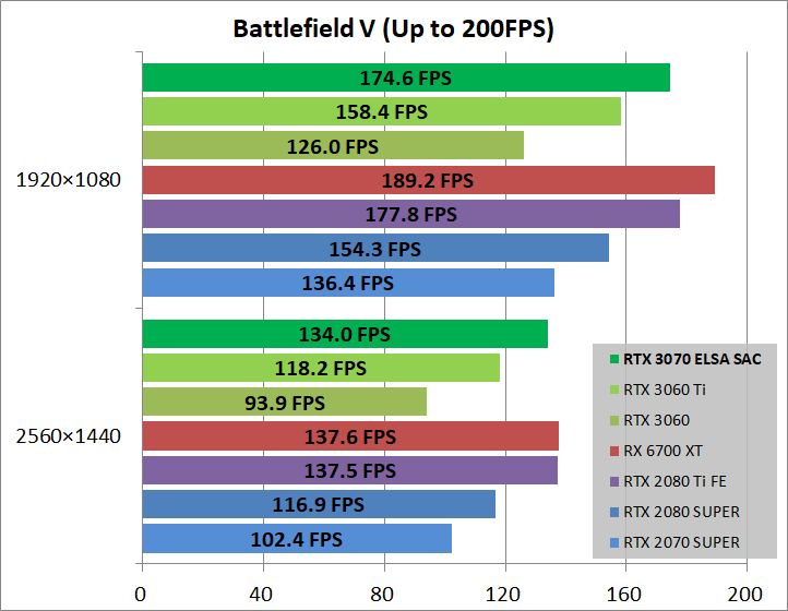ELSA GeForce RTX 3070 S.A.C_game_bfv