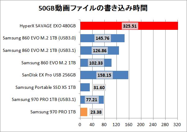 Kingston HyperX SAVAGE EXO 480GB_copy_movie_write