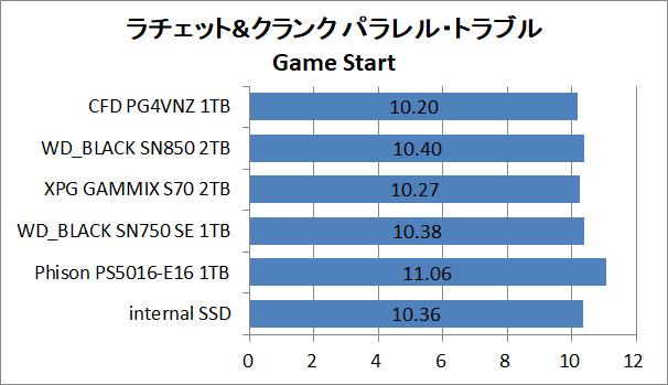 PS5-SSD-EX-Test_9_RaC_1_CFD PG4VNZ 1TB