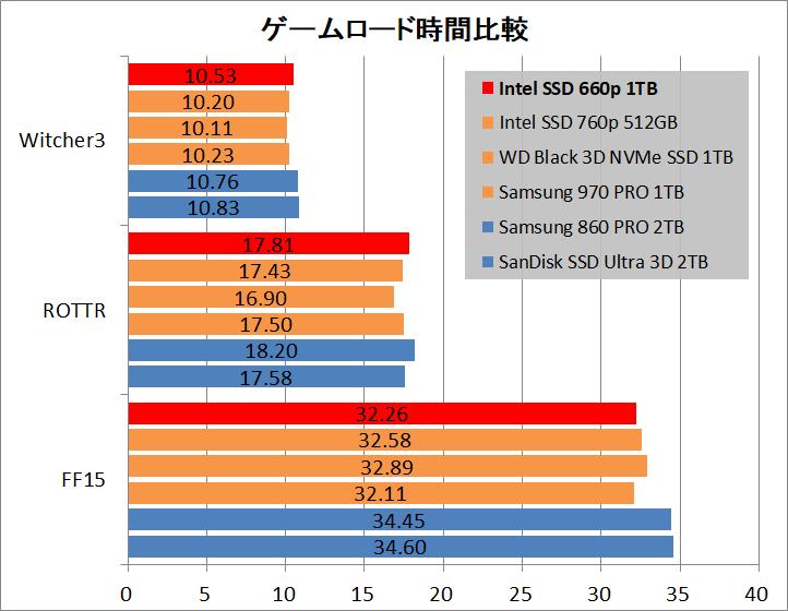 Intel SSD 660p 1TB_ATTO_game