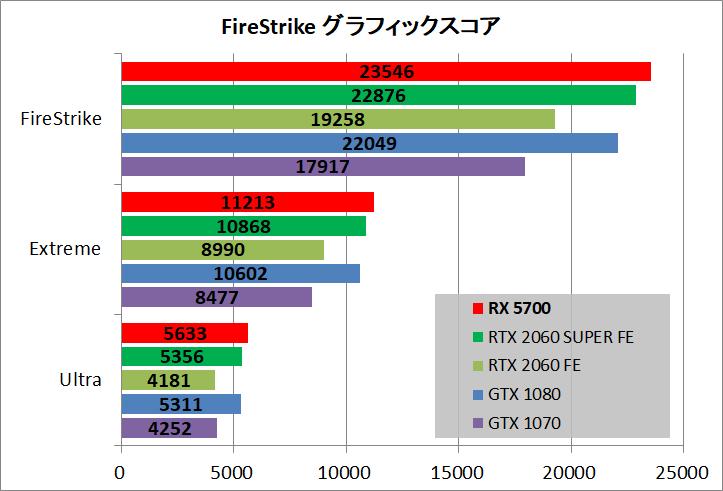 Radeon RX 5700_bench_fs