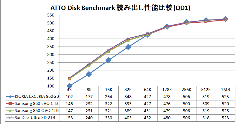 KIOXIA EXCERIA SATA SSD 960GB_ATTO_QD1_read