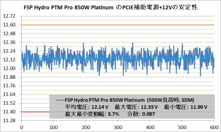 FSP Hydro PTM PRO 850W_V-Stability_PCIE+12V_500W_3DM