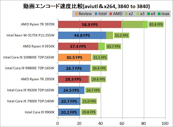 Intel Core i9 10980XE_encode_aviutl_x264_3840-3840