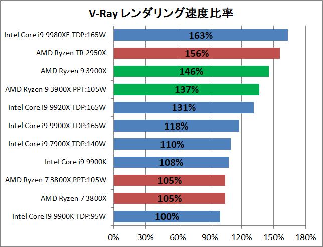 AMD Ryzne 9 3900X_rendering_v-ray_perf