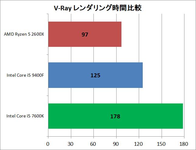 Core i5 9400F vs Ryzen 5 2600X_rendering_v-ray_time
