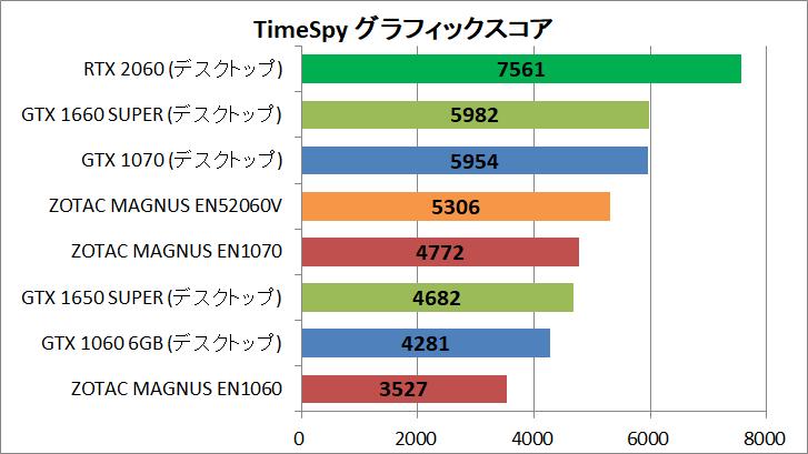 ZOTAC ZBOX Eシリーズ EN52060V_GPU_Bench_TS