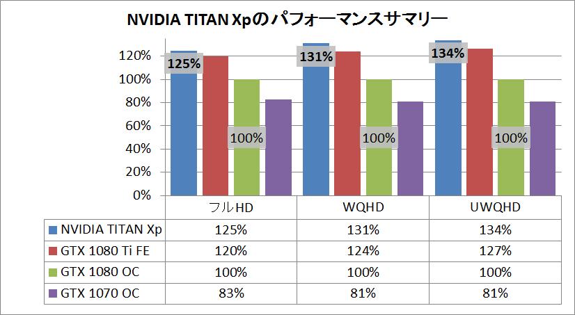 NVIDIA TITAN Xp_pef_sum