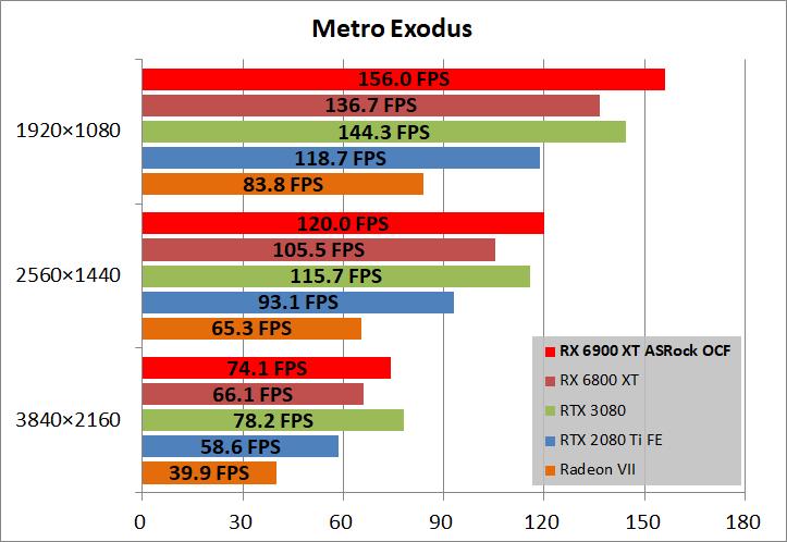 ASRock Radeon RX 6900 XT OC Formula 16GB_game_metro