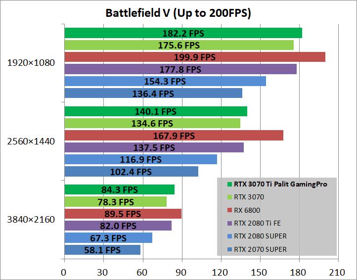 Palit GeForce RTX 3070 Ti GamingPro_game_bfv