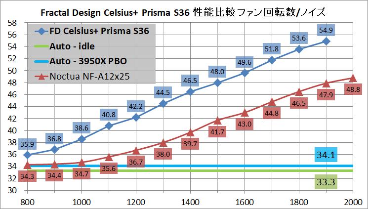 Fractal Design Celsius+ S36 Prisma_noise