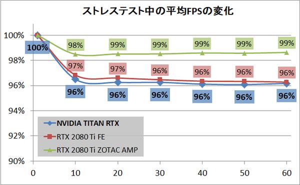 NVIDIA TITAN RTX_stress_fps