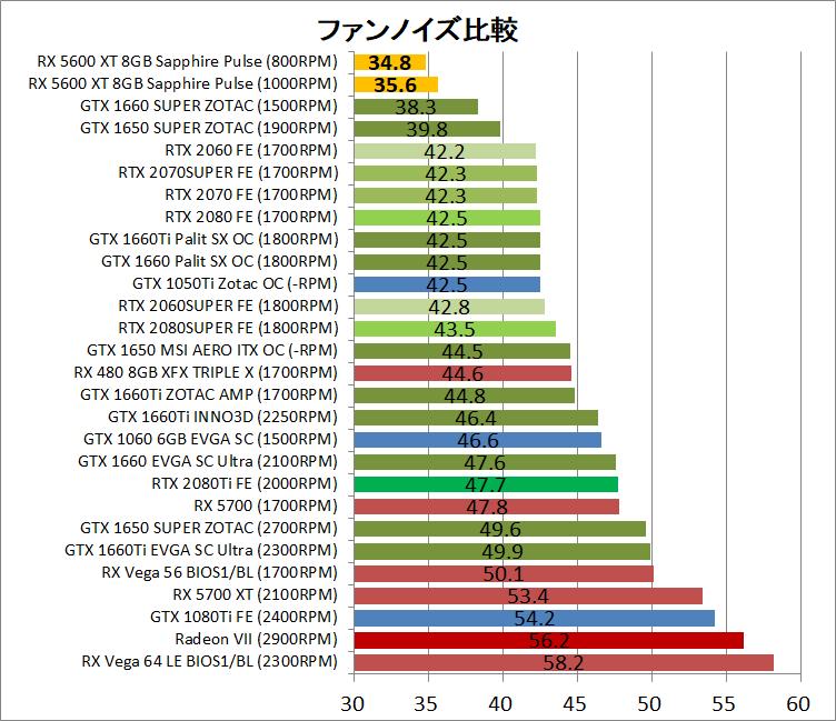 SAPPHIRE PULSE Radeon RX 5600 XT_noise
