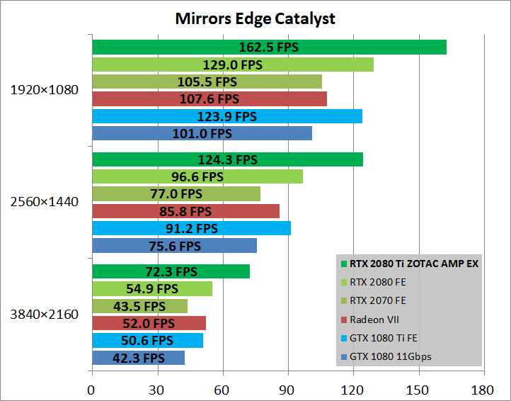 ZOTAC GAMING GeForce RTX 2080 Ti AMP Extreme_game_mec