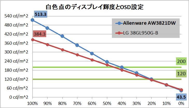 Alienware AW3821DW_brightness