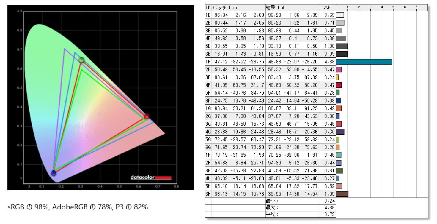 MSI OPTIX MAG251RX_color_perf_cc