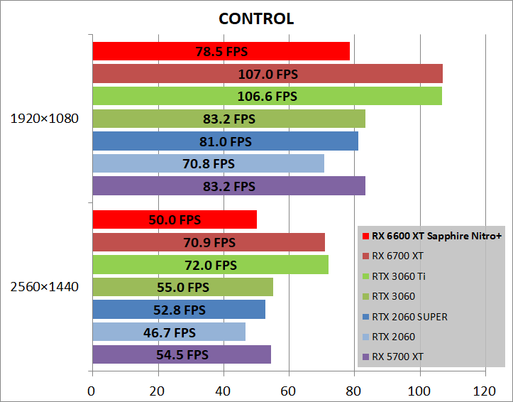 SAPPHIRE NITRO+ AMD Radeon RX 6600 XT_game_cont