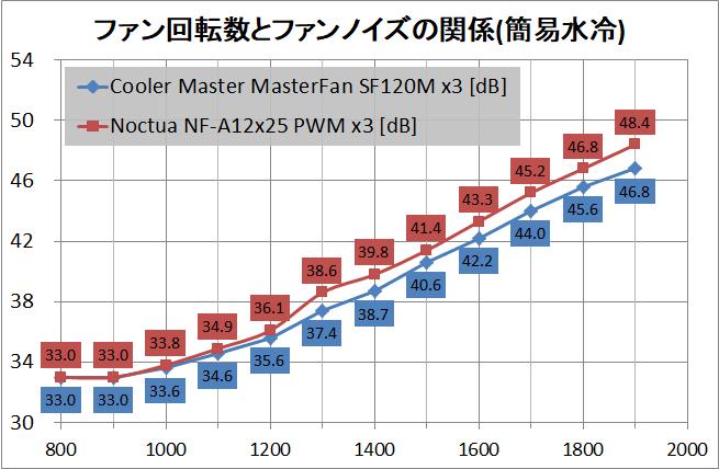 Cooler Master MasterFan SF120M_noise_water