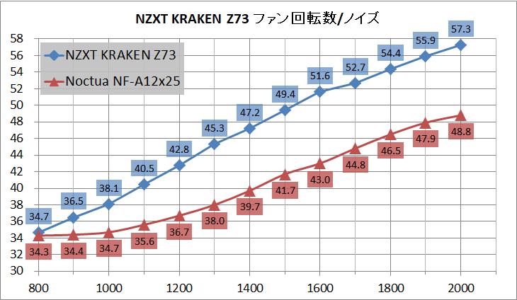 NZXT KRAKEN Z73_noise