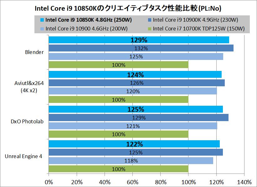 Intel Core i9 10850K_creative-performance_PL-No