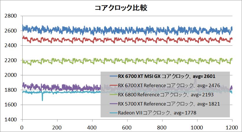 MSI Radeon RX 6700 XT GAMING X 12G_clock