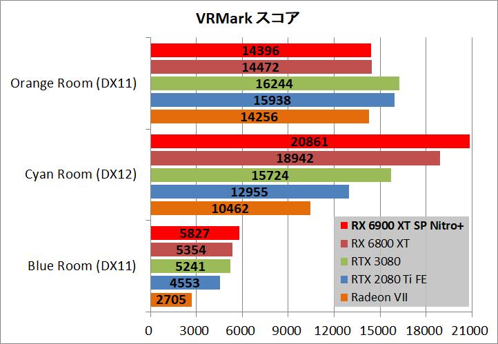 SAPPHIRE NITRO+ Radeon RX 6900 XT_bench_vr