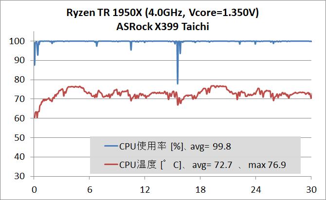 AMD Ryzen Threadripper 1950X OC_temp