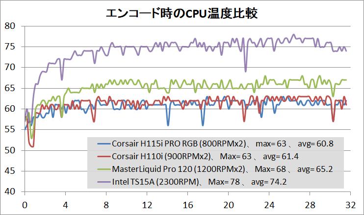 Corsair H115i PRO RGB_temp_1