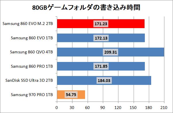 Samsung 860 EVO M.2 2TB_copy_game_write